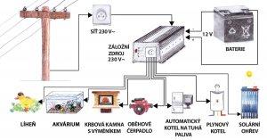 Záložní zdroje pro oběhová čerpadla termických a solárních systémů