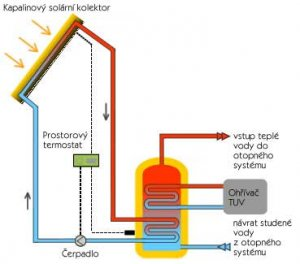zalozni_zdroje_pro_cerpadla_a_ridici_elektroniku_solarniho_ohrevu_vody