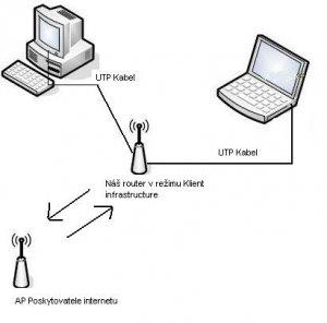 zalozni_zdroje_pro_pocitacove_site_a_routery