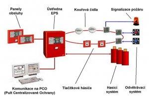 zalozni_zdroje_pro_pozarni_ventilacni_system