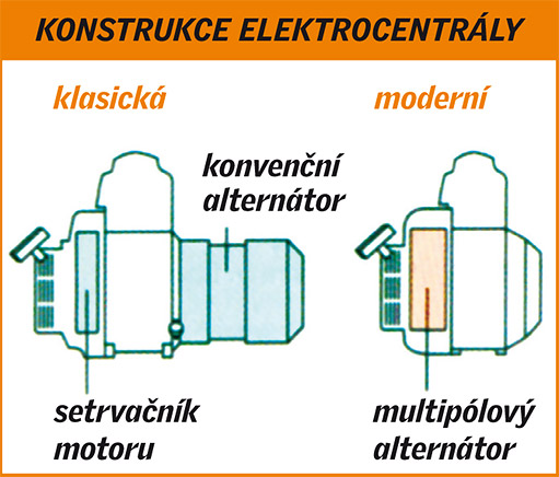 konstrukce elektrocentrál